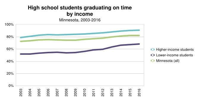 <a href = 'https://www.mncompass.org/chart/k177/high-school-graduation#1-6086-g' target='_blank' >HS School Graduation by Income</a>